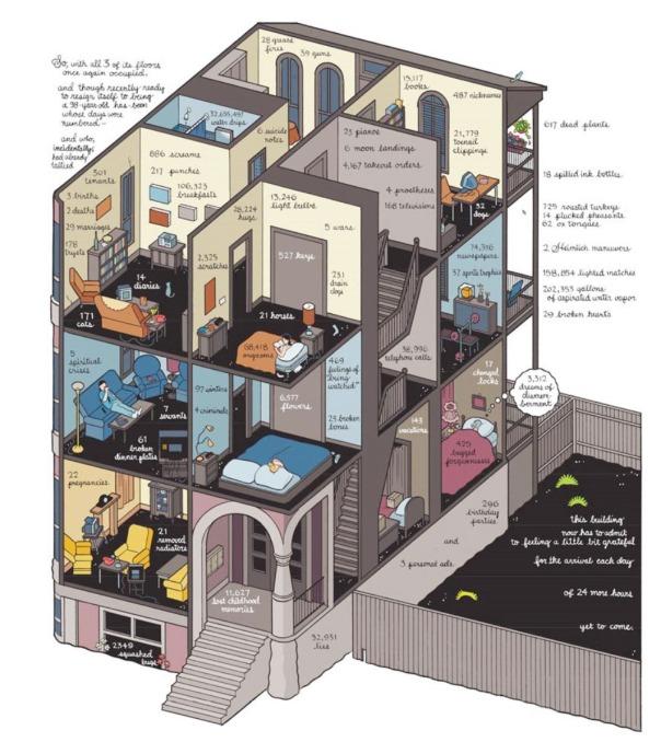 Chris Ware's - BuildingStories