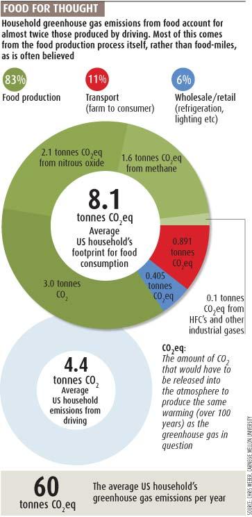 carbon_footprint_of_food