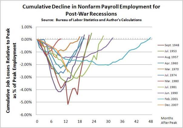 employ_recession