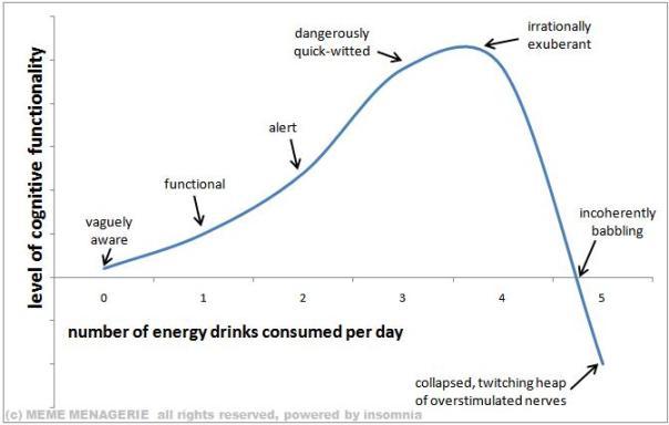 CognitiveFunction_vs_EnergyDrinksConsumed
