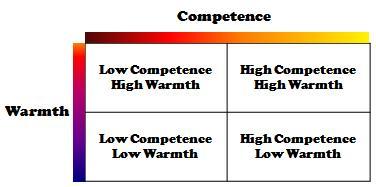 Warmth-Competence-2x2-Matrix