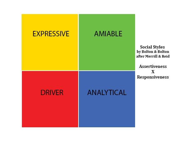 1a - matrix social styles