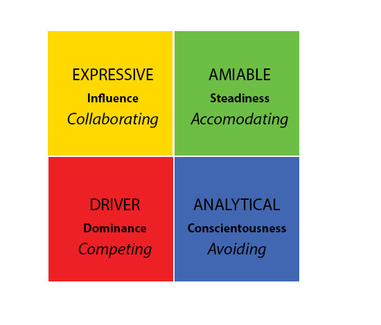 1abc - matrix social styles DISC conflict modes