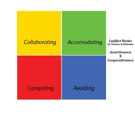 1c - matrix conflict modes