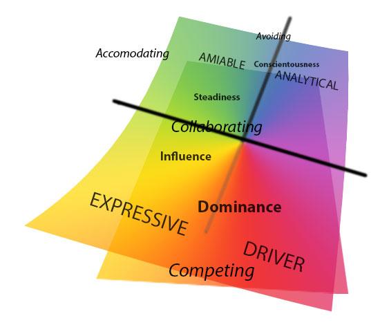3abc - matrix 3d overlay social styles DISC conflict modes