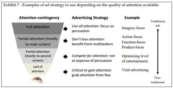 Teixeira-Attention‐contingent Advertising Strategy-ACAS